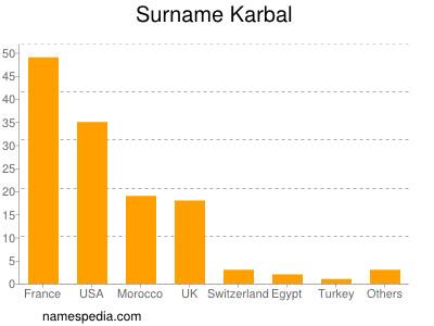 Surname Karbal