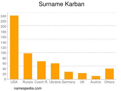 Surname Karban
