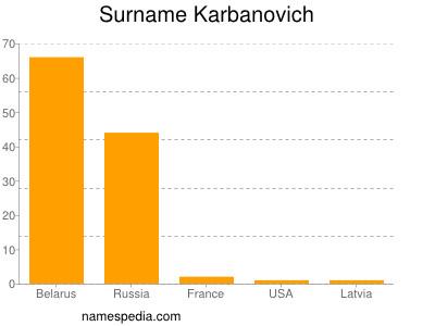 Surname Karbanovich