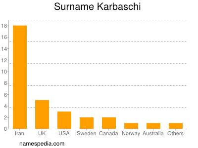 Surname Karbaschi