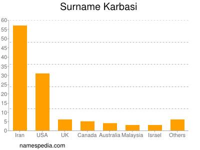 Surname Karbasi