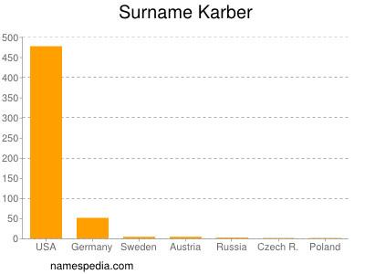 Surname Karber