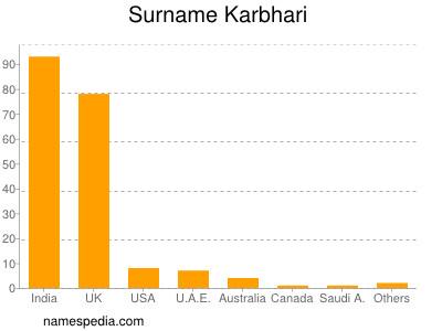 Surname Karbhari