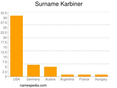 Surname Karbiner