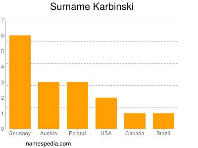 Surname Karbinski