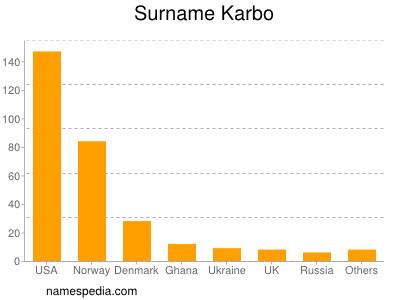 Surname Karbo
