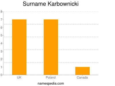 Surname Karbownicki