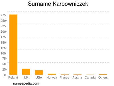 Surname Karbowniczek