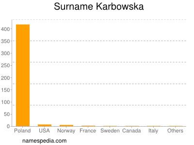 Surname Karbowska