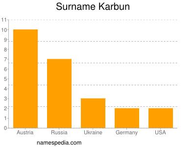 Surname Karbun