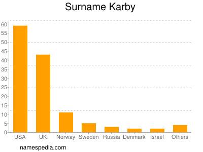 Surname Karby