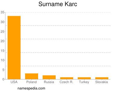 Surname Karc