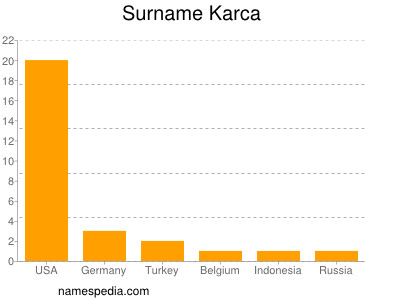 Surname Karca