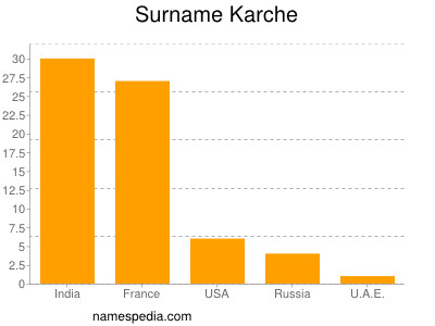 Surname Karche