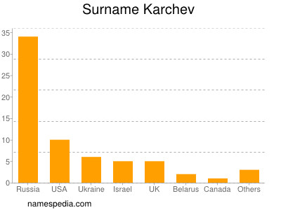 Surname Karchev