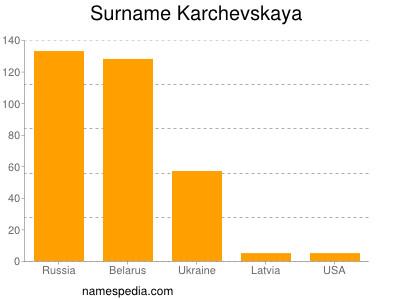 Surname Karchevskaya