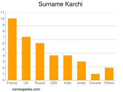 Surname Karchi