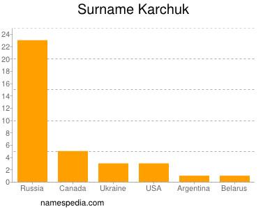 Surname Karchuk