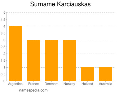 Surname Karciauskas