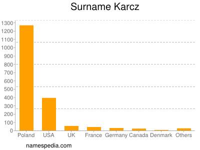 Surname Karcz