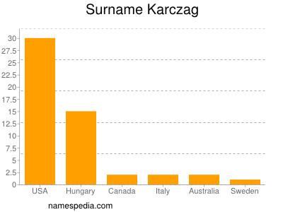 Surname Karczag
