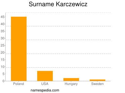 Surname Karczewicz