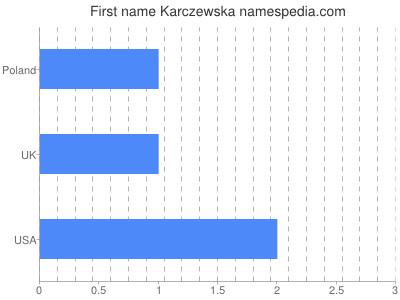 Given name Karczewska