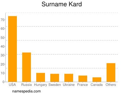 Surname Kard