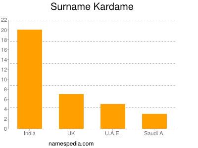 Surname Kardame