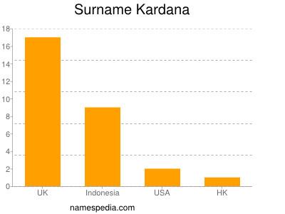 Surname Kardana