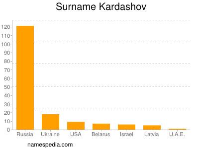 Surname Kardashov