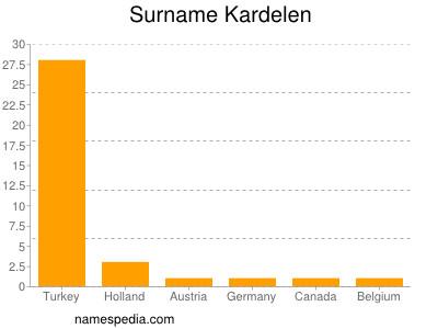 Surname Kardelen