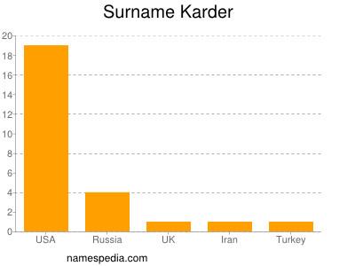 Surname Karder