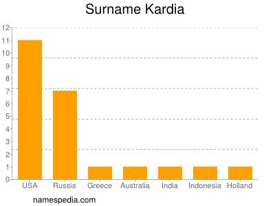 Surname Kardia