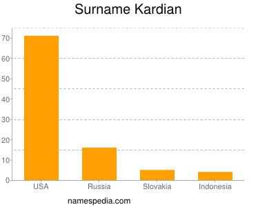 Surname Kardian
