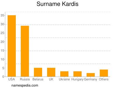 Surname Kardis