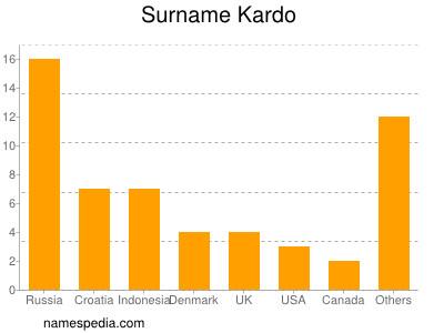 Surname Kardo
