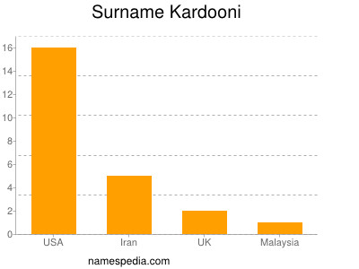 Surname Kardooni
