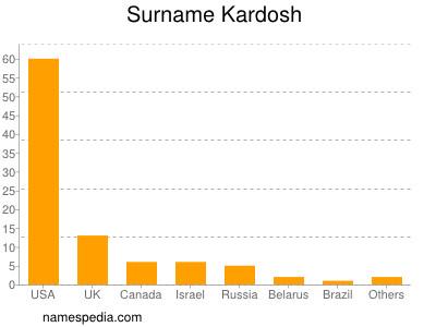 Surname Kardosh