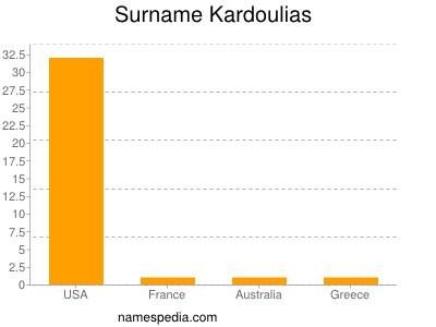 Surname Kardoulias