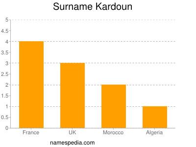 Surname Kardoun