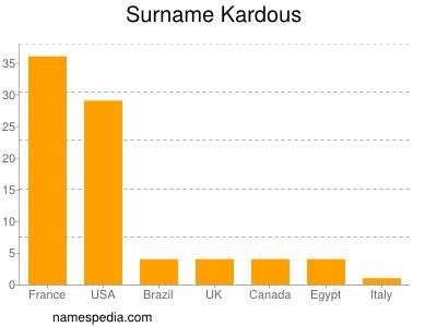 Surname Kardous