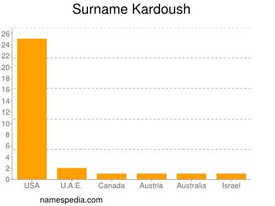 Surname Kardoush