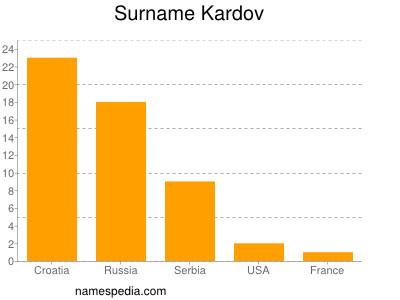 Surname Kardov