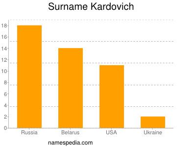 Surname Kardovich