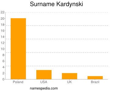 Surname Kardynski