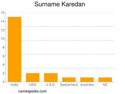 Surname Karedan