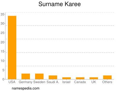 Surname Karee
