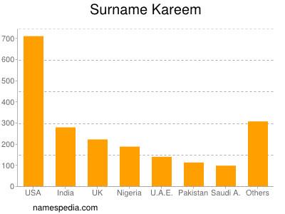 Surname Kareem