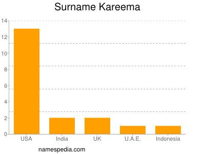 Surname Kareema